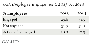 Gallup Poll Results Showing Employee Engagement in 2013 vs 2014