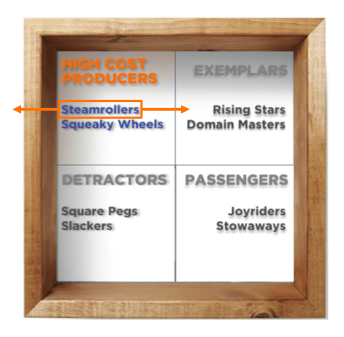 High Cost Producers Graphic