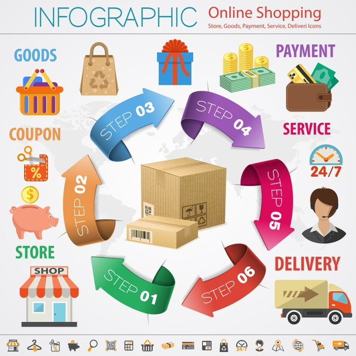 Internet Shopping Infographic, Take It Personel-ly