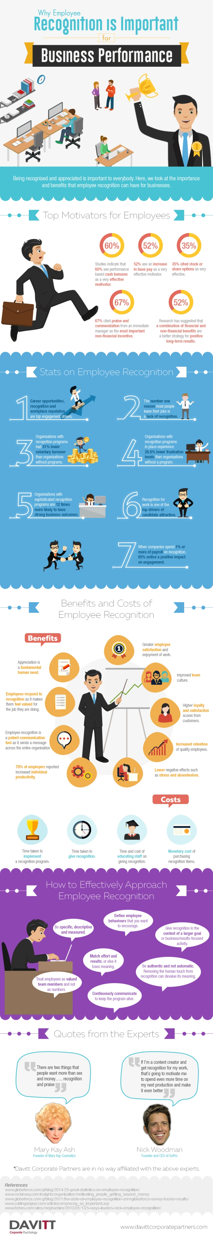 Why Employee Recognition is Important for Business Performance Infographic