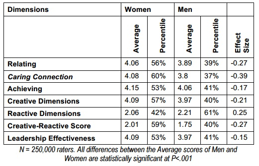 Gender differences table