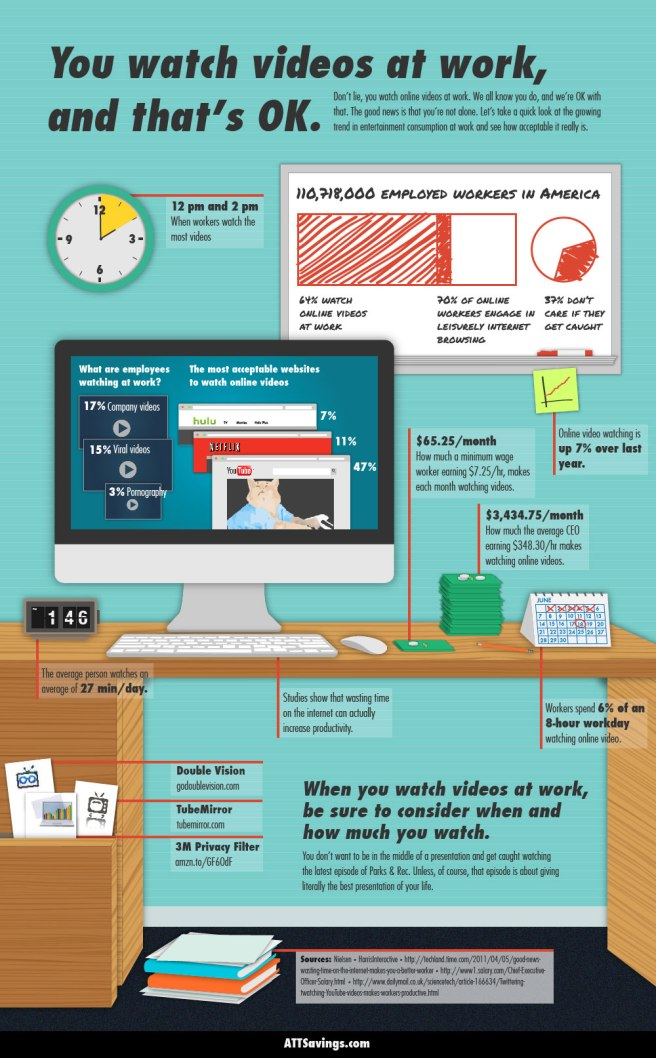 Watching Videos At Work? You're Not Alone #Infographic