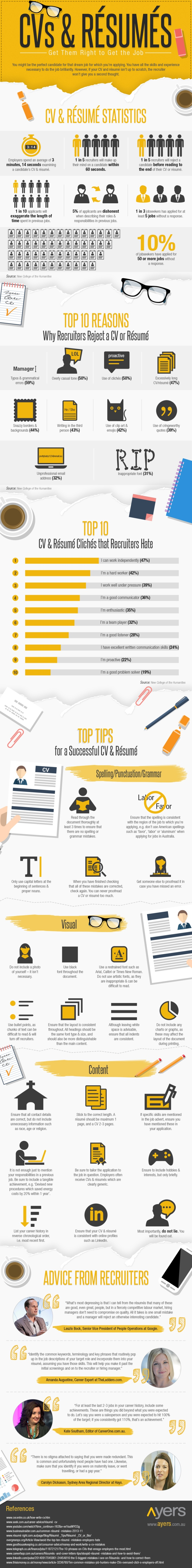 CVs & Résumés: Get Them Right to Get the Job – #Infographic