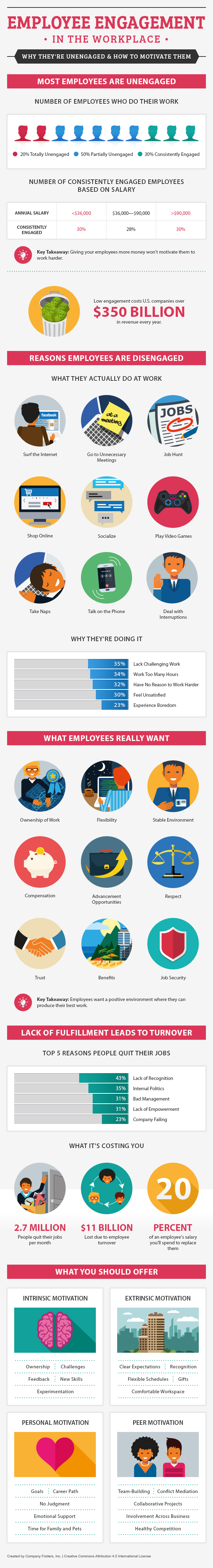 Employye Engagement in the Workplace - Take It Personel-ly
