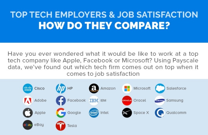 How Happy Are Tech Employees At The Top Companies?