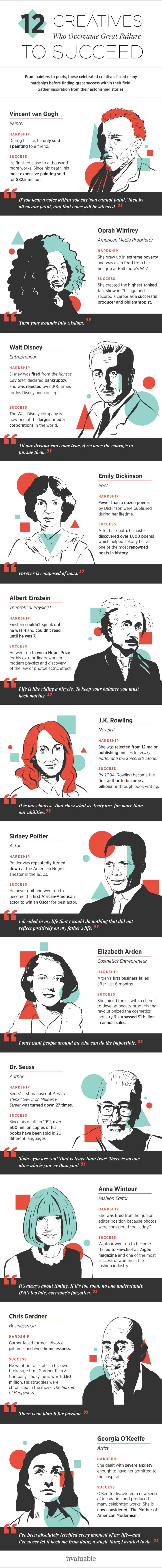 How 12 Artists and Creatives Faced (and Overcame) Failure #infographic