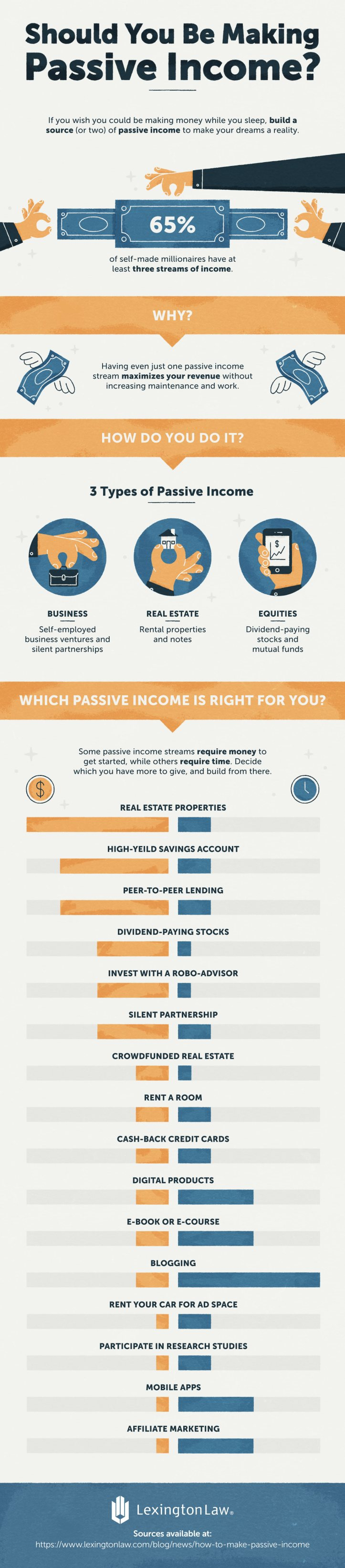 How to Make Passive Income & Why You Should