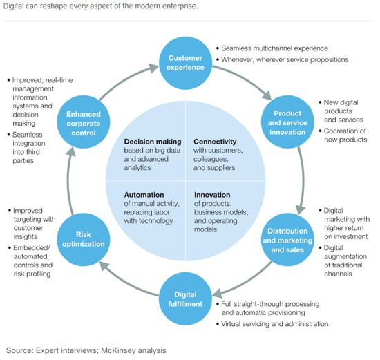 Elements of A Good Digital Transformation Framework